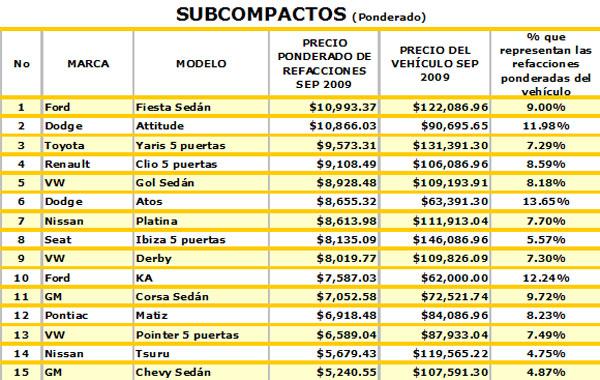 Analiza Cesvi M 233 Xico Los Autos M 225 S Rentables En Costos De