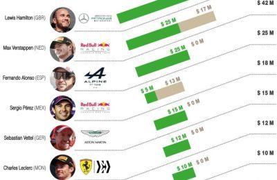 Los pilotos mejor pagados de la F1 - 01 - 310721
