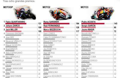 Clasificación del mundial - MotoGP - 01 - 260621