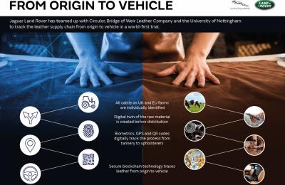 Jaguar Land Rover prueba la primera cadena de suministro digital del mundo para cuero utilizando tecnología blockchain