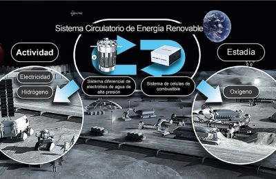 Comienza Honda estudio de factibilidad sobre el Sistema de Energía Renovable Circular